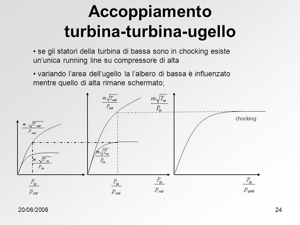 Accoppiamento turbina-turbina-ugello
