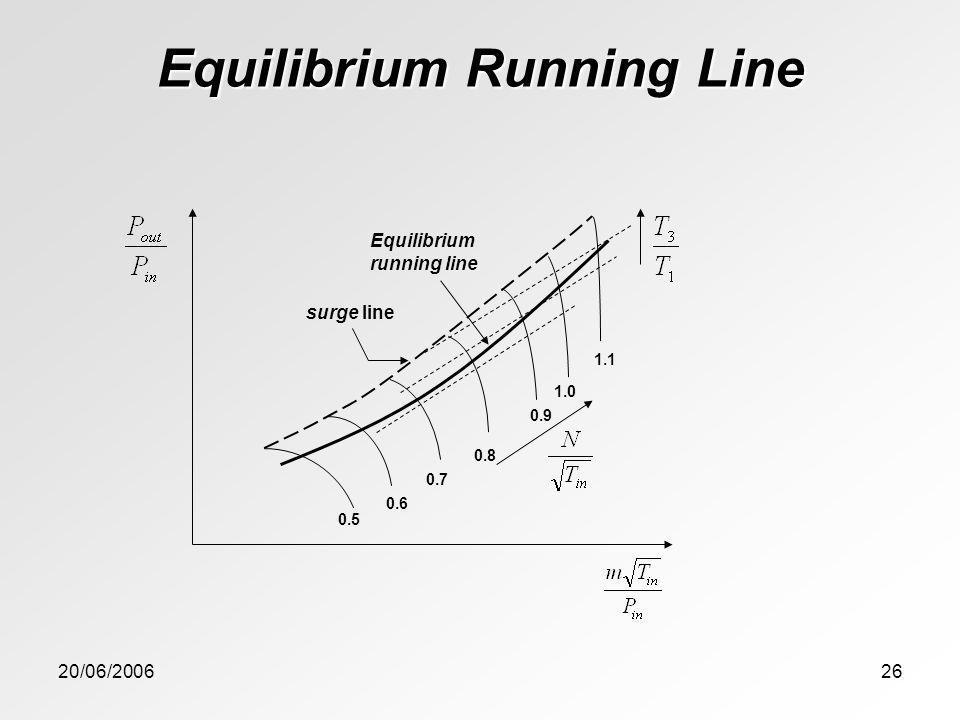 Equilibrium Running Line
