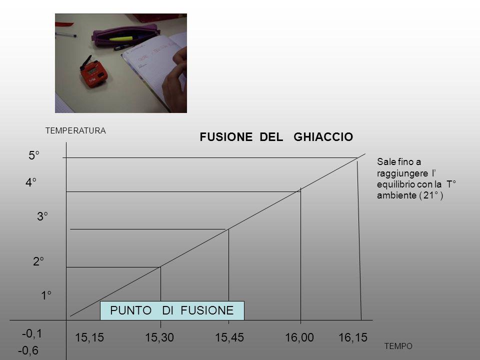 FUSIONE DEL GHIACCIO 5° 4° 3° 2° 1° PUNTO DI FUSIONE -0,1