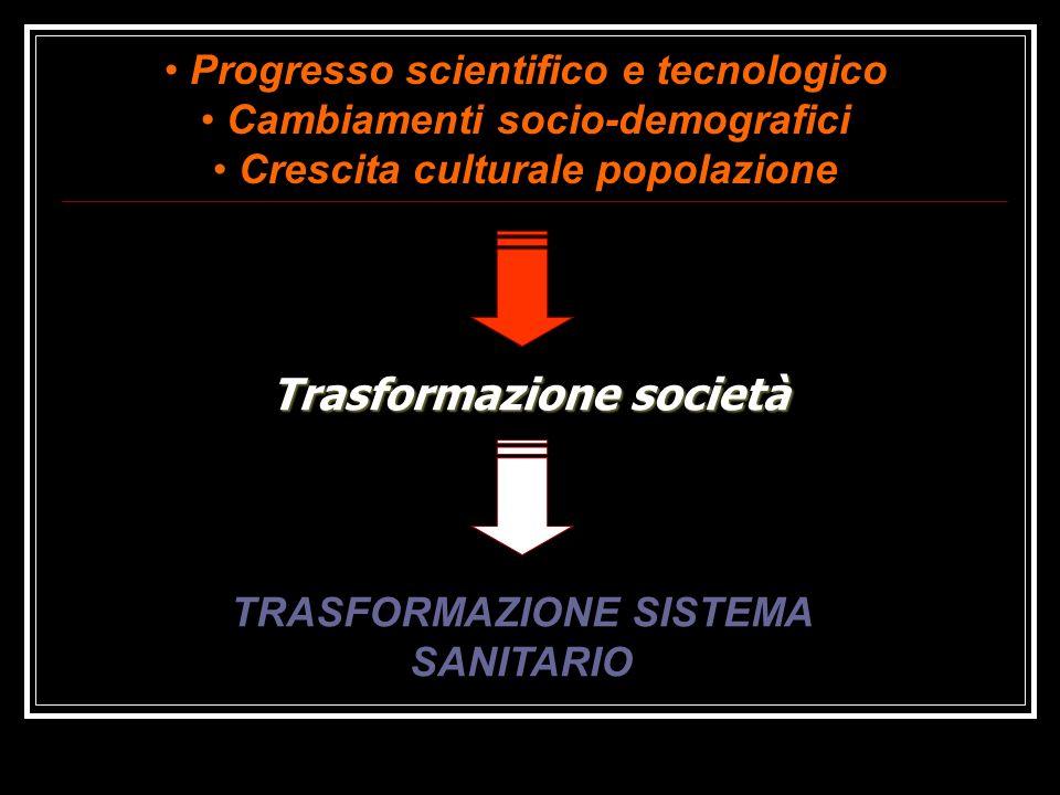 Trasformazione società