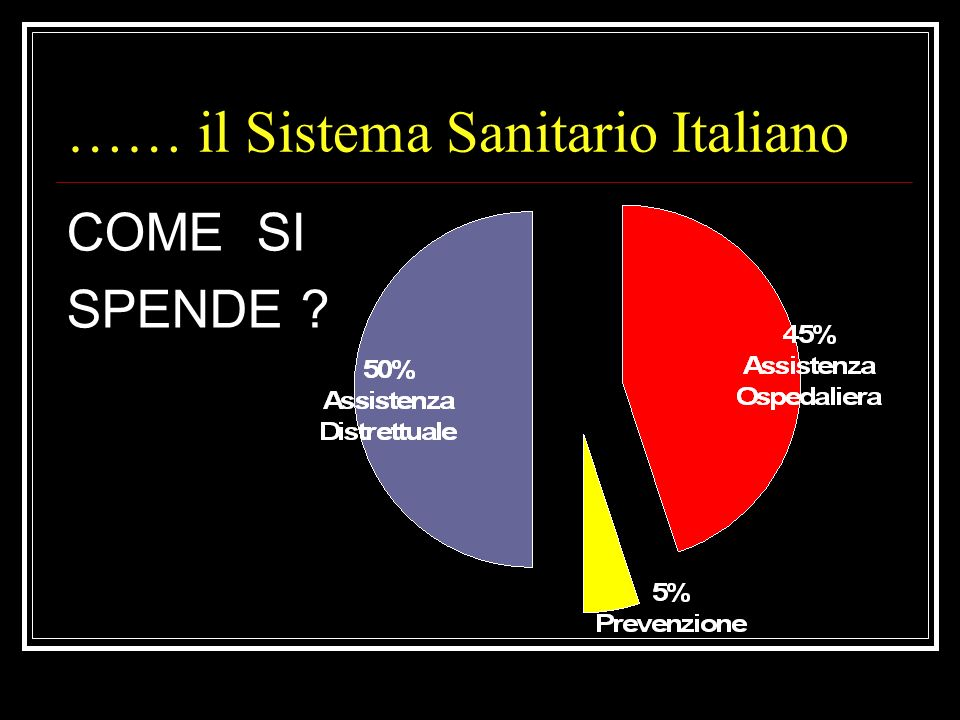 …… il Sistema Sanitario Italiano
