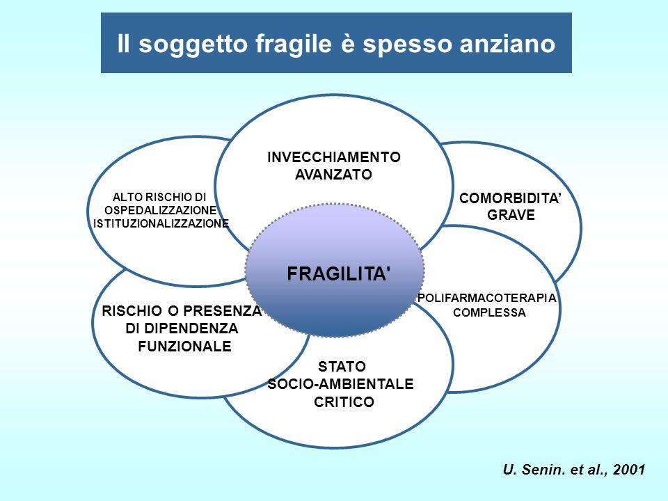 Il soggetto fragile è spesso anziano ISTITUZIONALIZZAZIONE