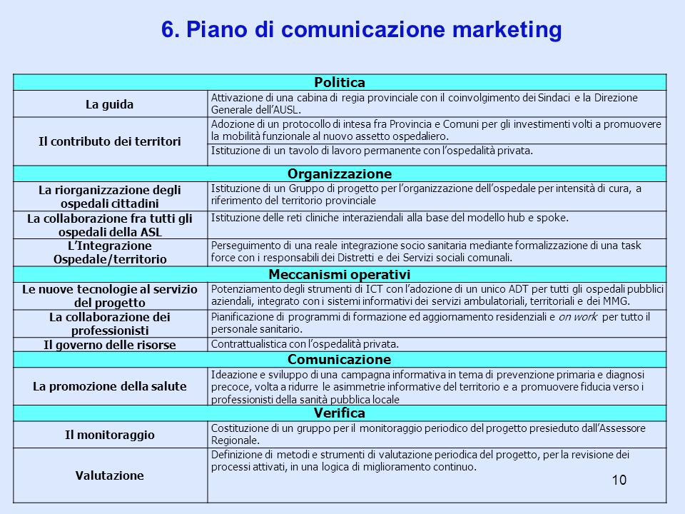 6. Piano di comunicazione marketing