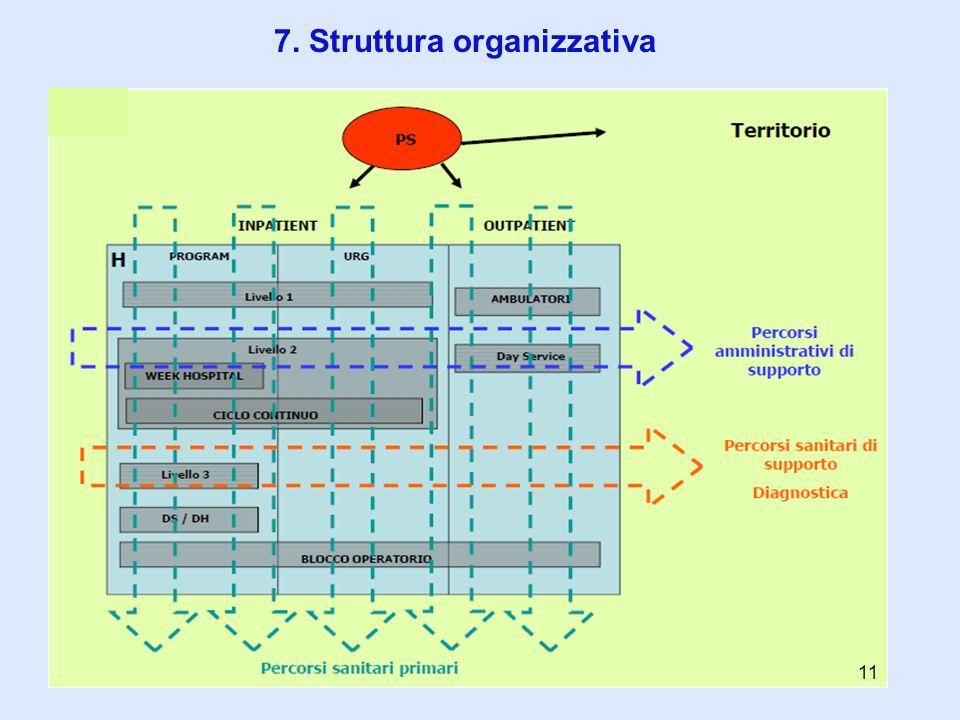 7. Struttura organizzativa