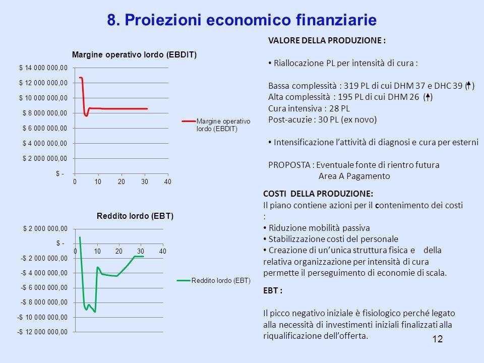 8. Proiezioni economico finanziarie