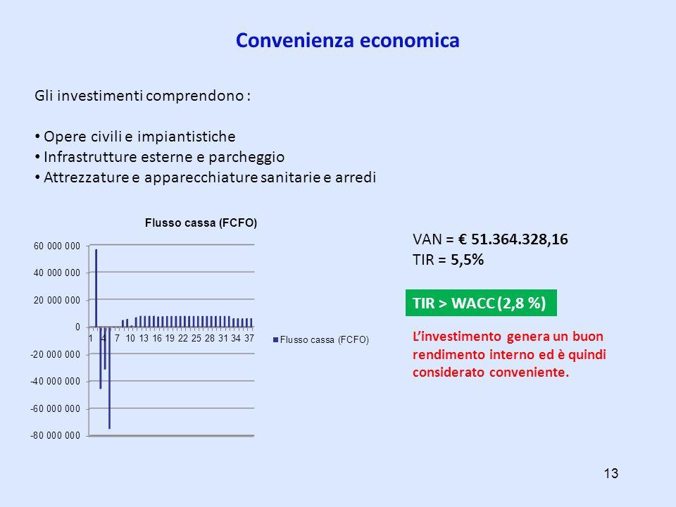 Convenienza economica