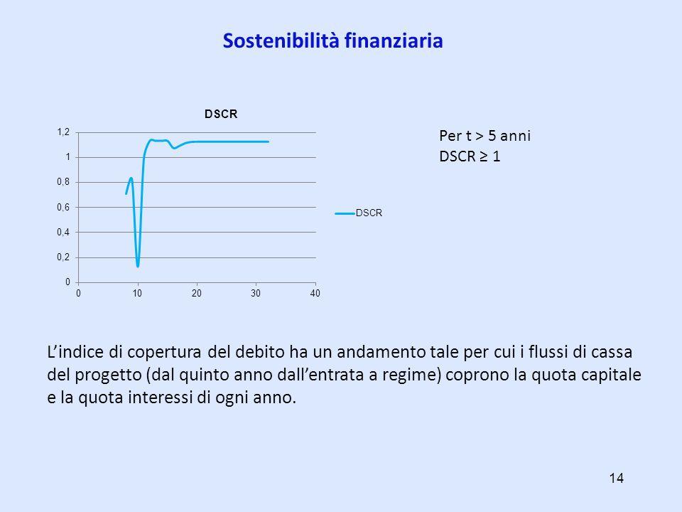 Sostenibilità finanziaria