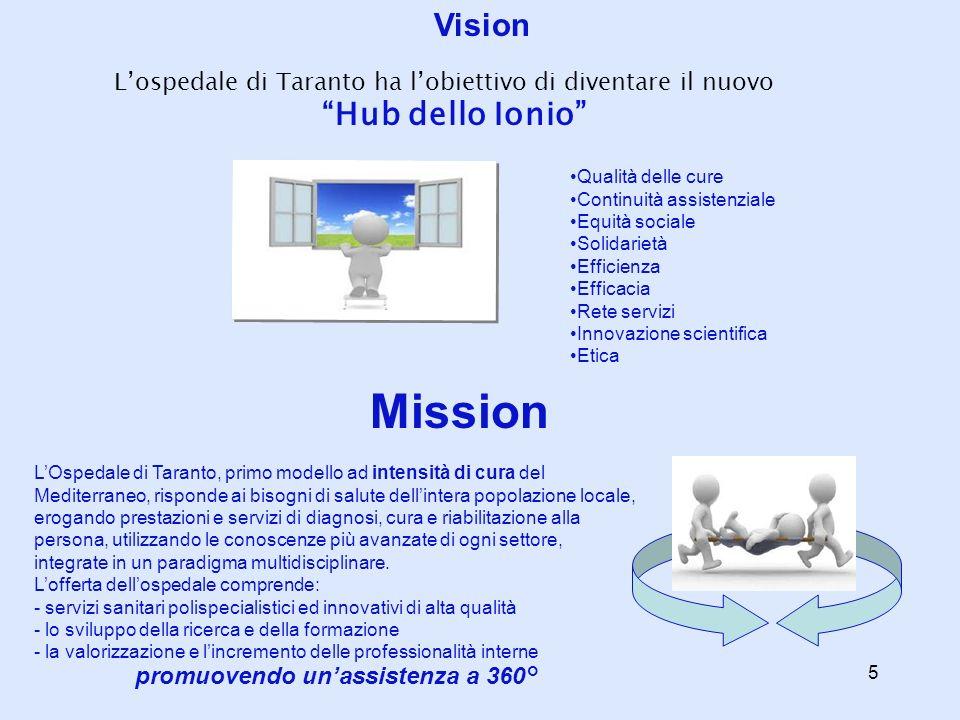 promuovendo un'assistenza a 360°