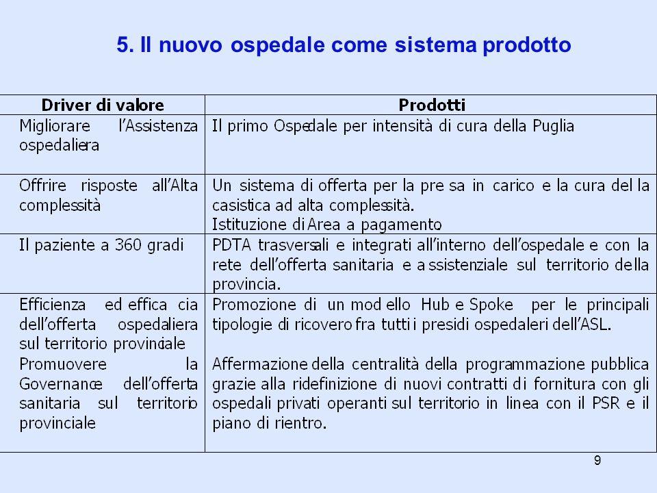 5. Il nuovo ospedale come sistema prodotto