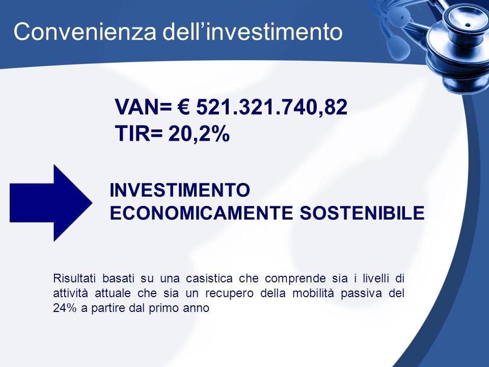 Convenienza dell'investimento