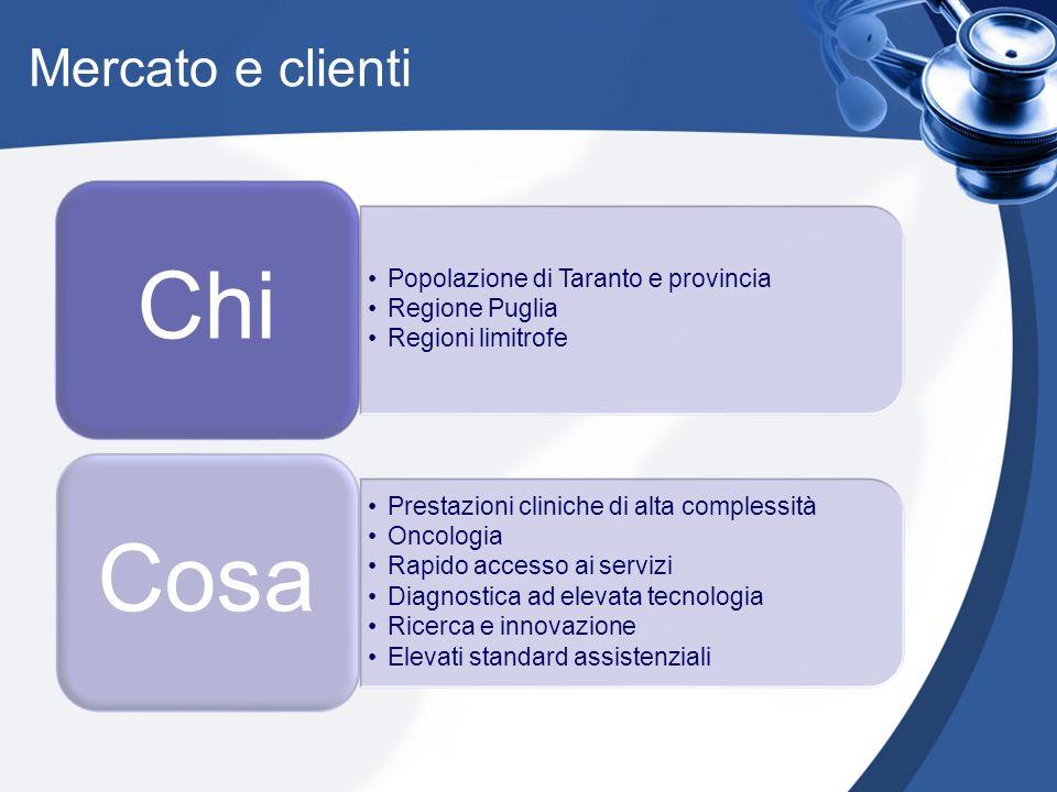 Mercato e clienti Chi Popolazione di Taranto e provincia