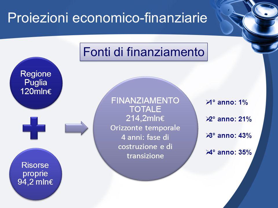 Proiezioni economico-finanziarie