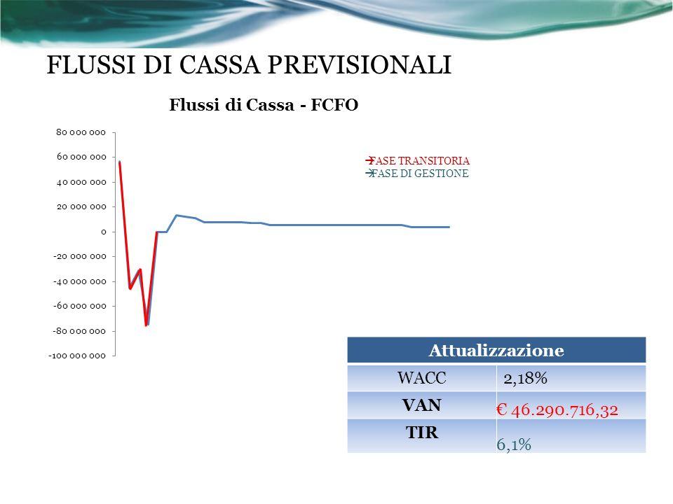 FLUSSI DI CASSA PREVISIONALI
