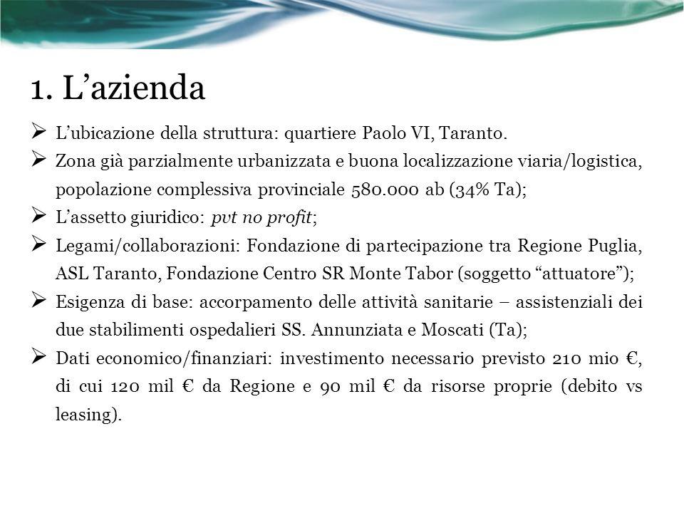 1. L'azienda L'ubicazione della struttura: quartiere Paolo VI, Taranto.