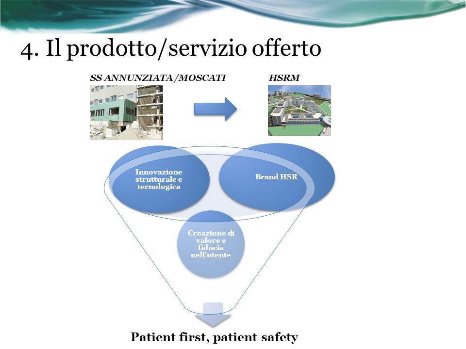 4. Il prodotto/servizio offerto