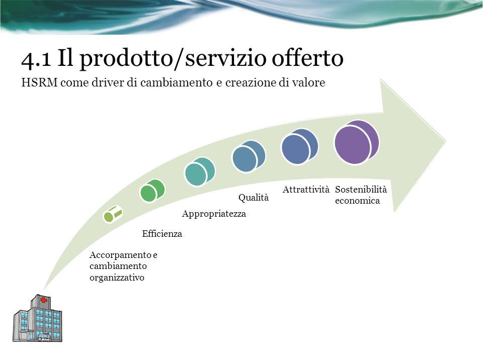 4.1 Il prodotto/servizio offerto