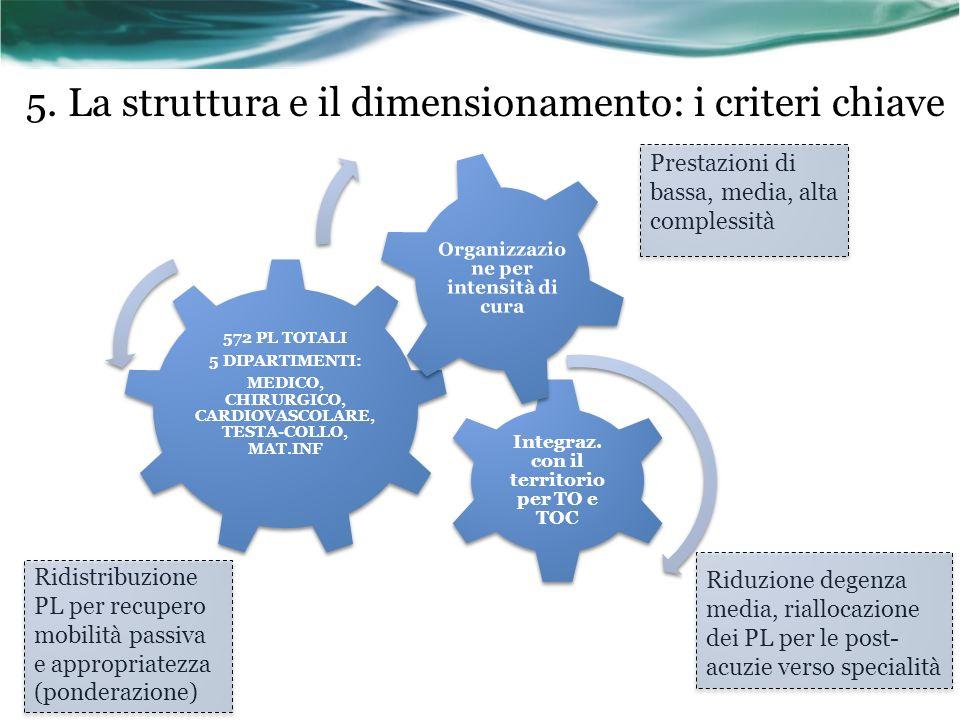 5. La struttura e il dimensionamento: i criteri chiave