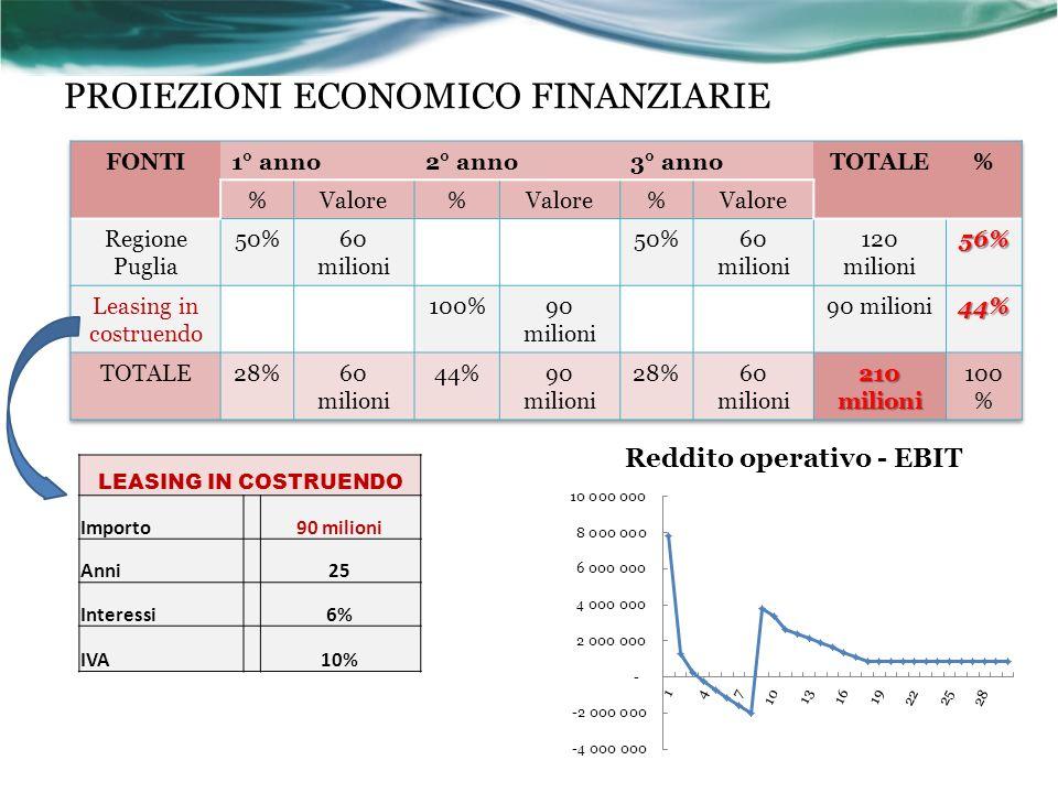 PROIEZIONI ECONOMICO FINANZIARIE
