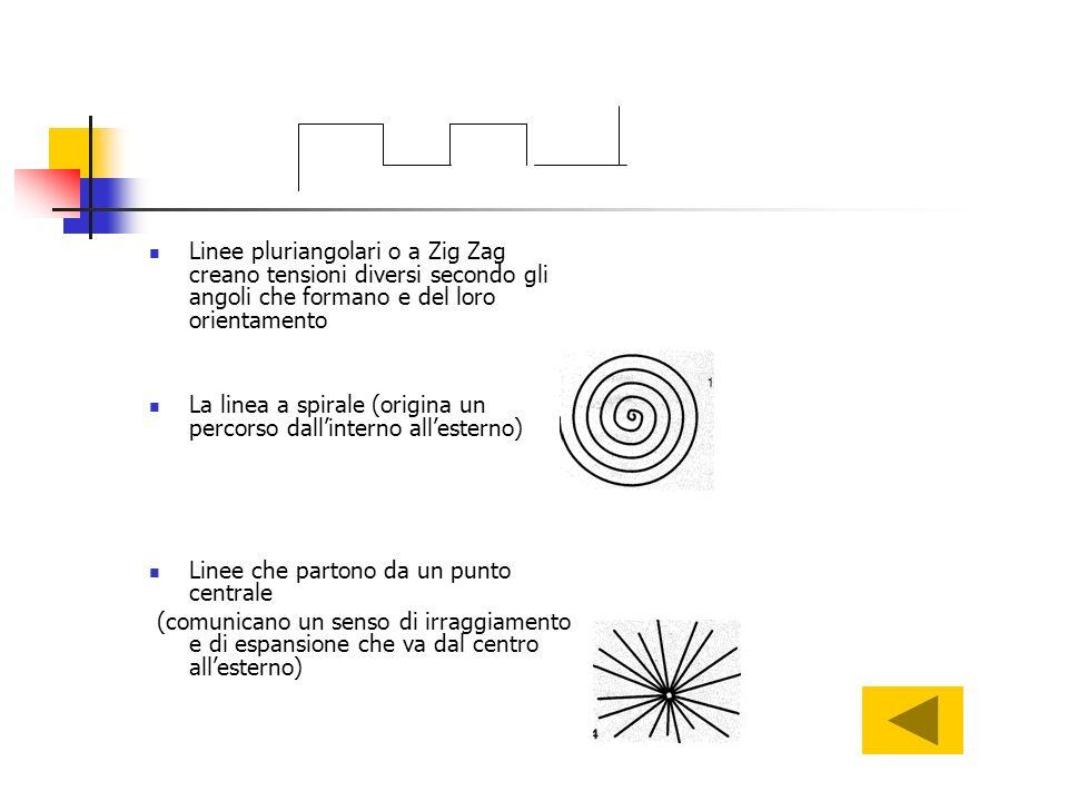 Linee pluriangolari o a Zig Zag creano tensioni diversi secondo gli angoli che formano e del loro orientamento