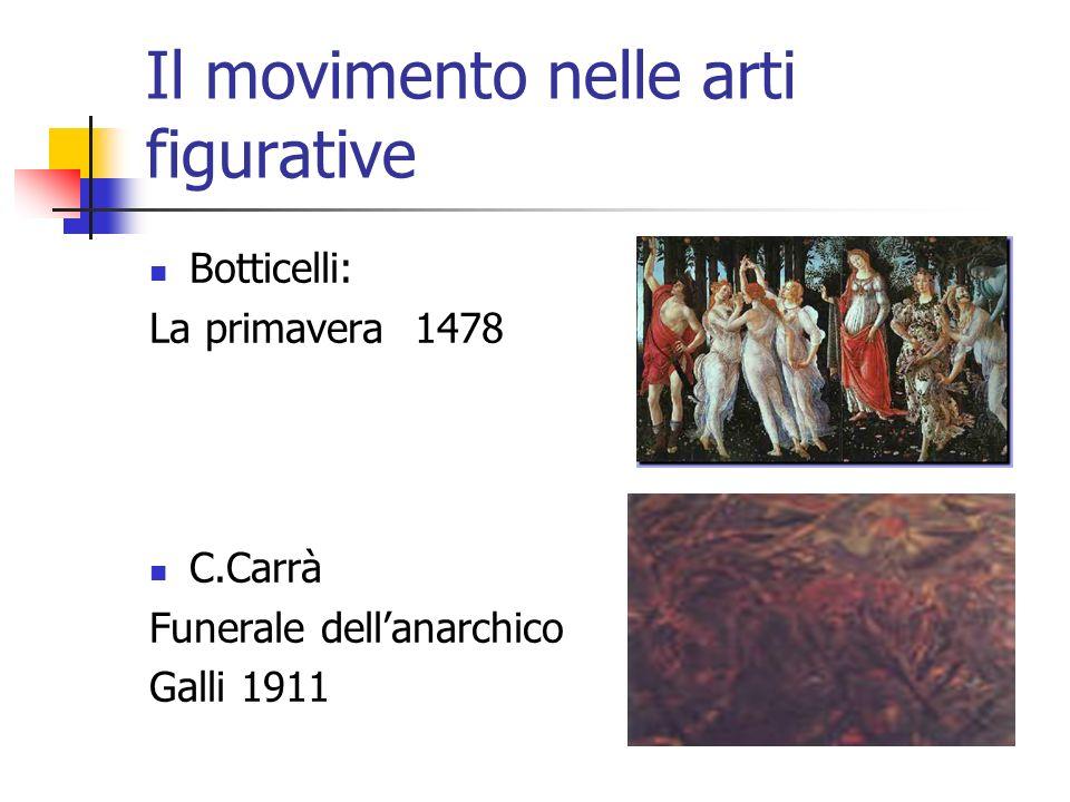 Il movimento nelle arti figurative
