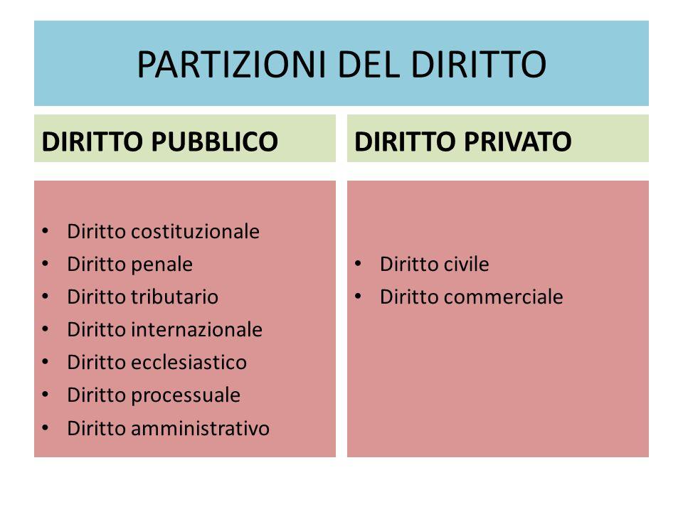 PARTIZIONI DEL DIRITTO