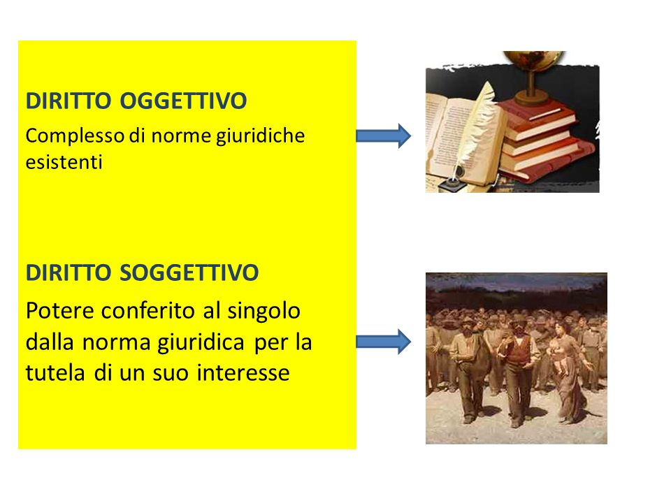 DIRITTO OGGETTIVO DIRITTO SOGGETTIVO