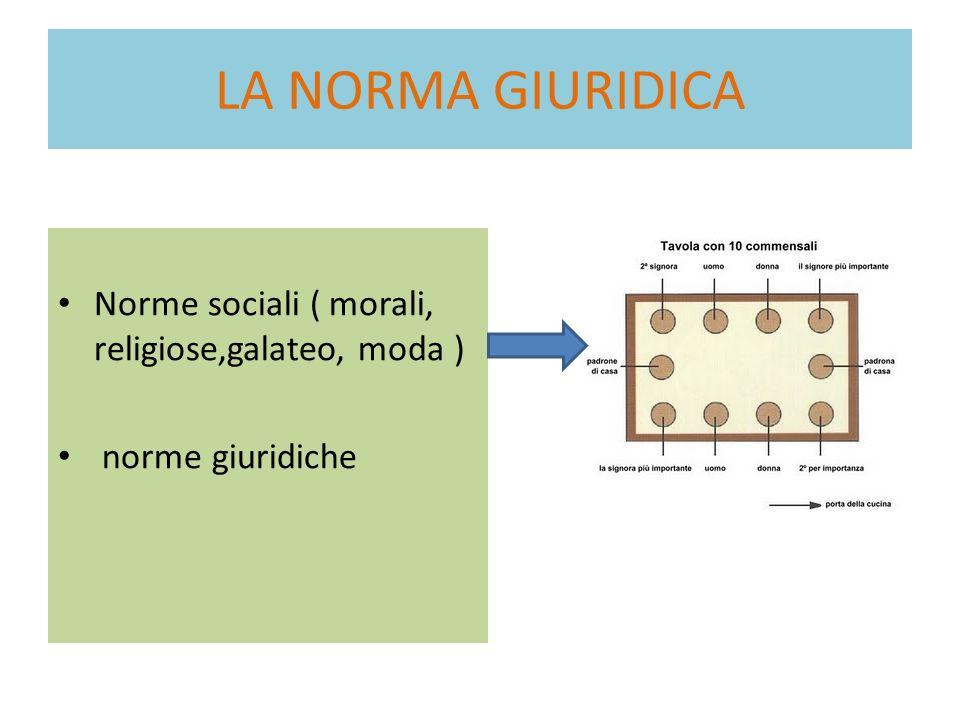 LA NORMA GIURIDICA Norme sociali ( morali, religiose,galateo, moda )
