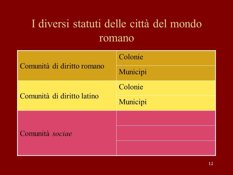 I diversi statuti delle città del mondo romano