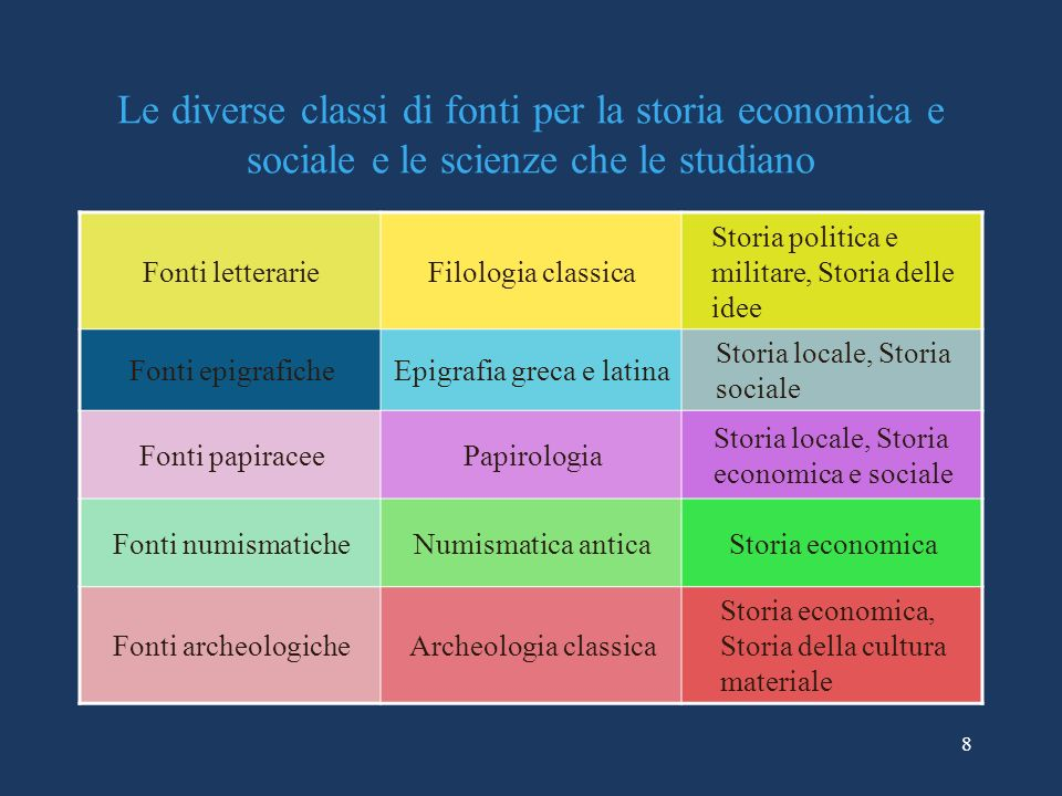 Le diverse classi di fonti per la storia economica e sociale e le scienze che le studiano