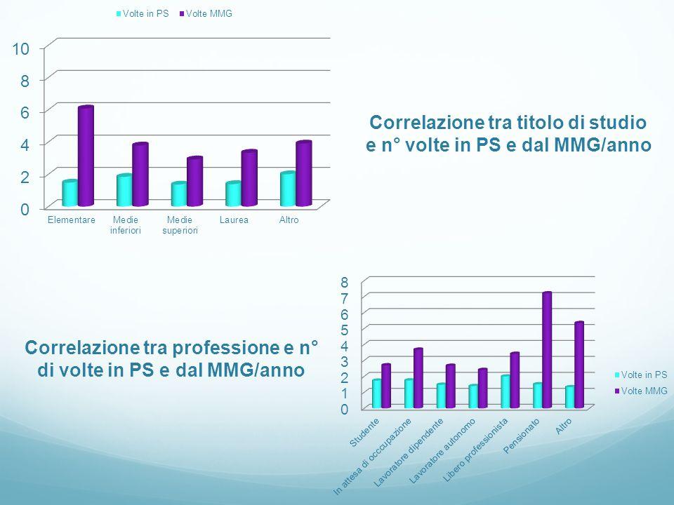 Correlazione tra titolo di studio e n° volte in PS e dal MMG/anno