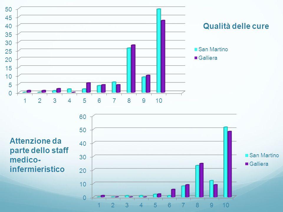 Qualità delle cure Attenzione da parte dello staff medico-infermieristico