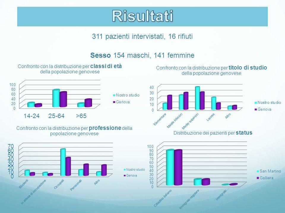311 pazienti intervistati, 16 rifiuti