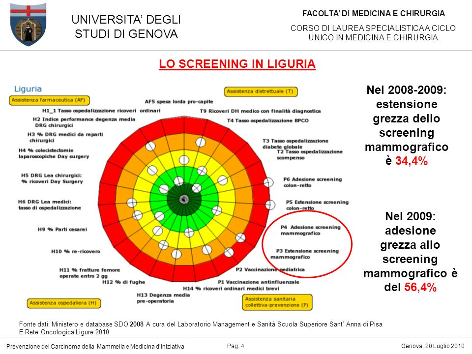 LO SCREENING IN LIGURIA