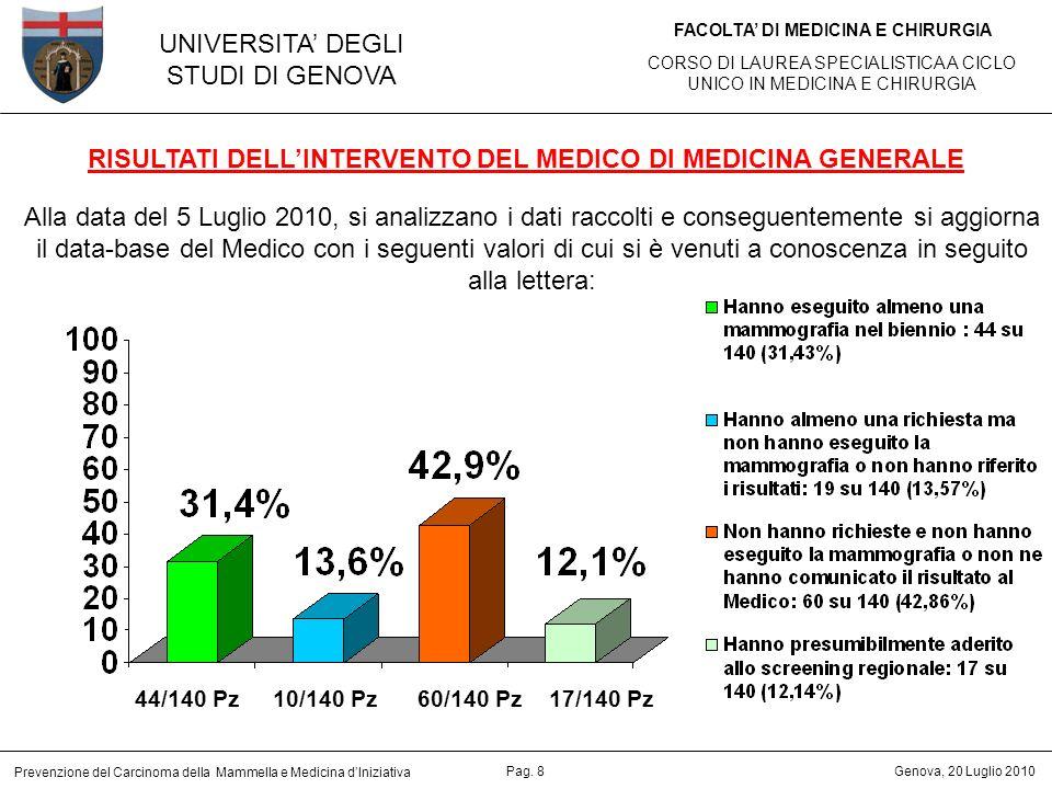 RISULTATI DELL'INTERVENTO DEL MEDICO DI MEDICINA GENERALE