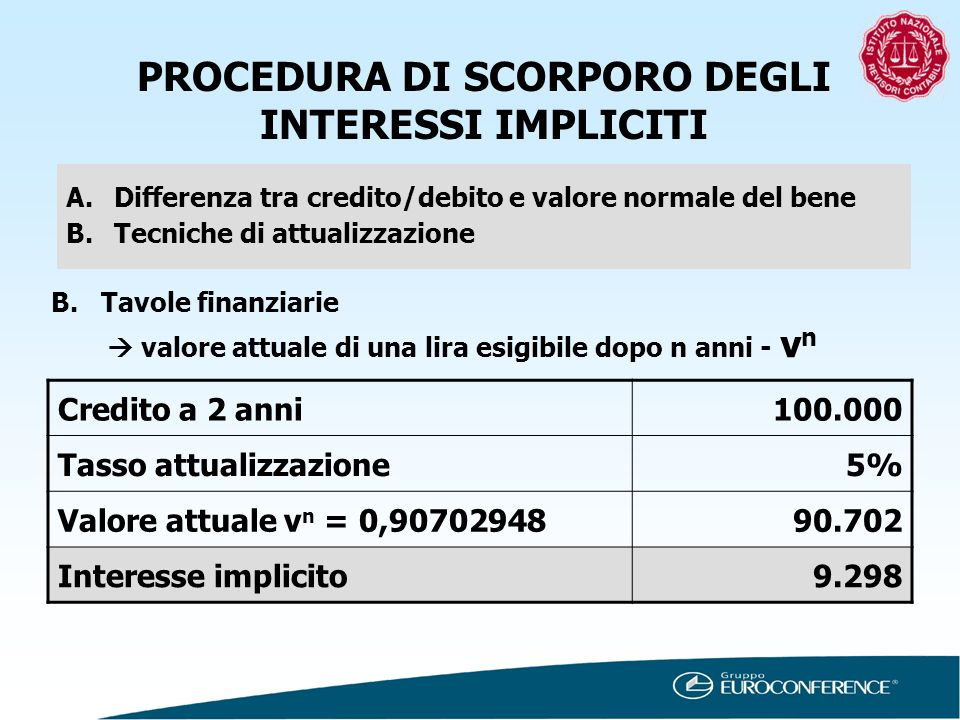 PROCEDURA DI SCORPORO DEGLI INTERESSI IMPLICITI