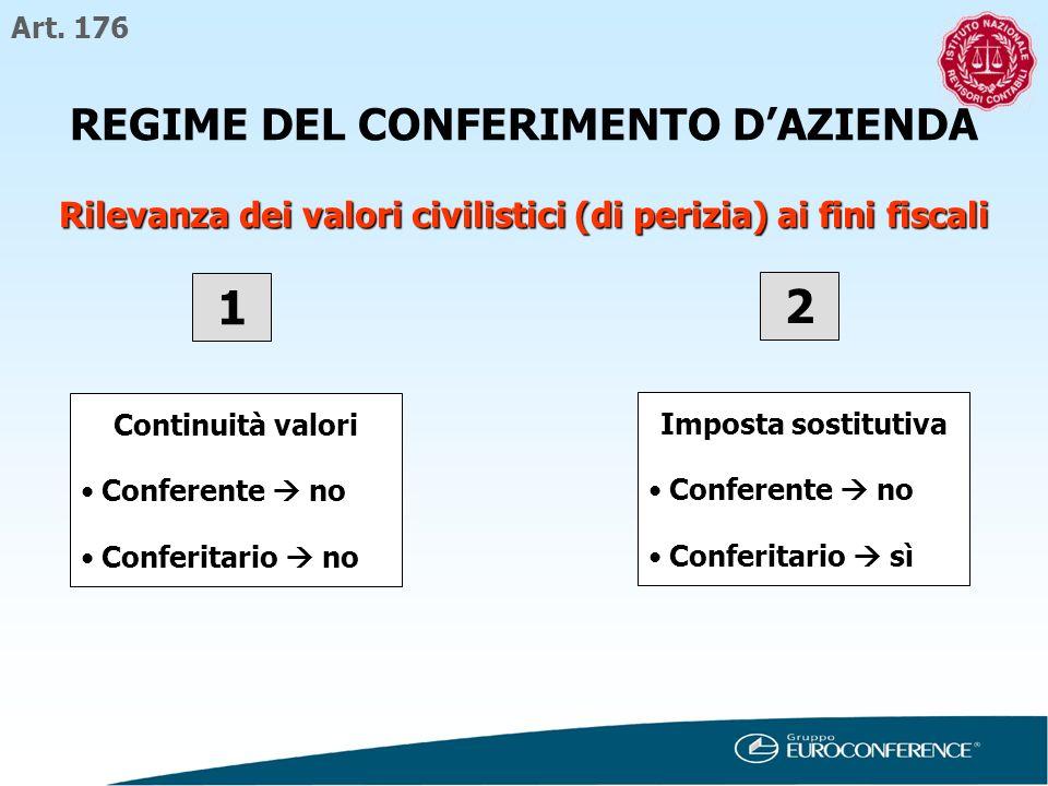 REGIME DEL CONFERIMENTO D'AZIENDA
