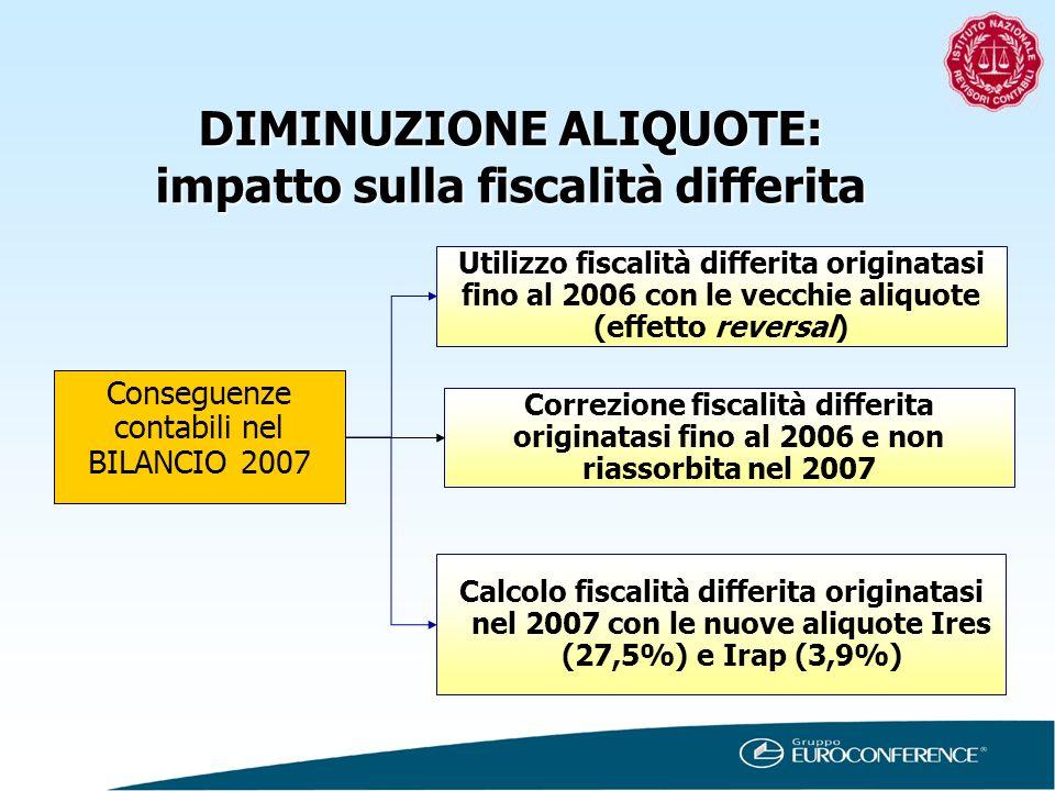 DIMINUZIONE ALIQUOTE: impatto sulla fiscalità differita