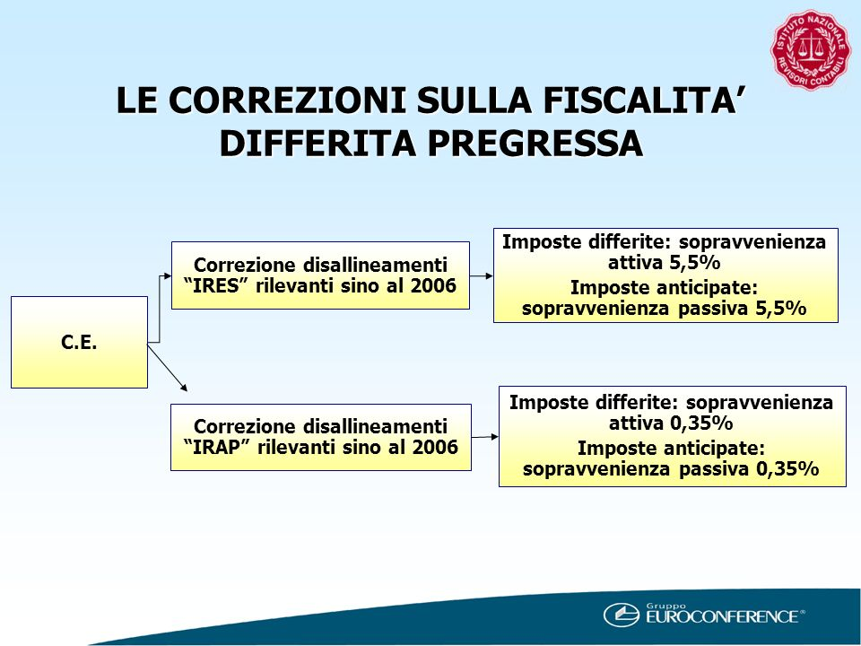 LE CORREZIONI SULLA FISCALITA' DIFFERITA PREGRESSA