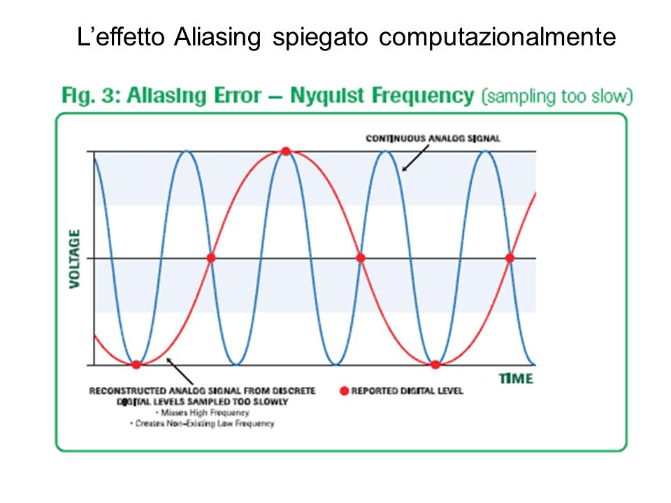 L'effetto Aliasing spiegato computazionalmente