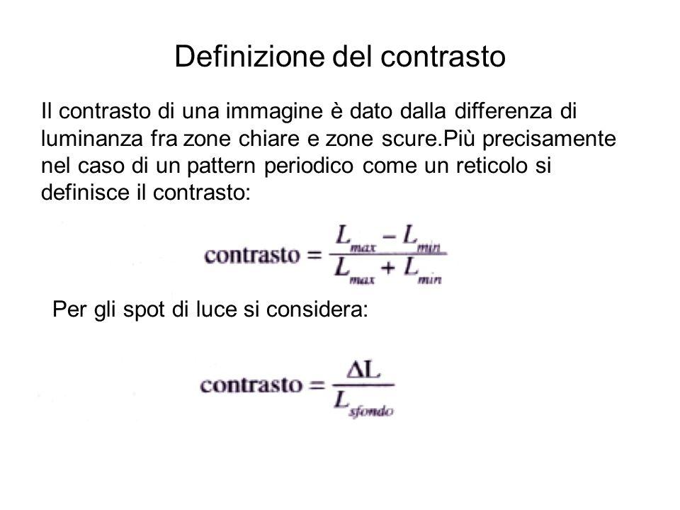 Definizione del contrasto