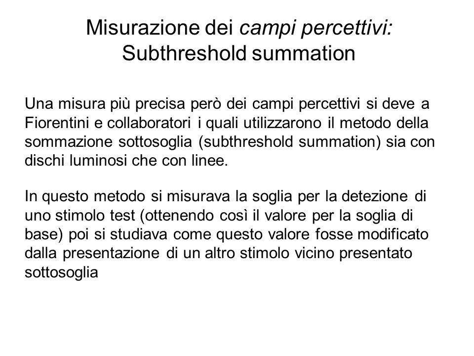 Misurazione dei campi percettivi: Subthreshold summation