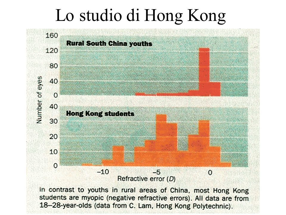 Lo studio di Hong Kong