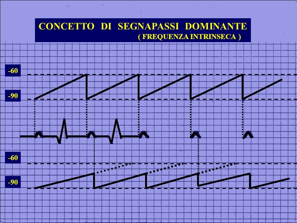 CONCETTO DI SEGNAPASSI DOMINANTE ( FREQUENZA INTRINSECA )