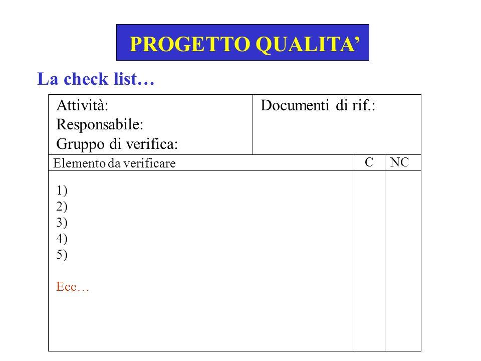 PROGETTO QUALITA' La check list… Attività: Responsabile: