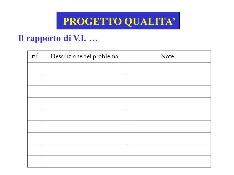 PROGETTO QUALITA' Il rapporto di V.I. … rif Descrizione del problema