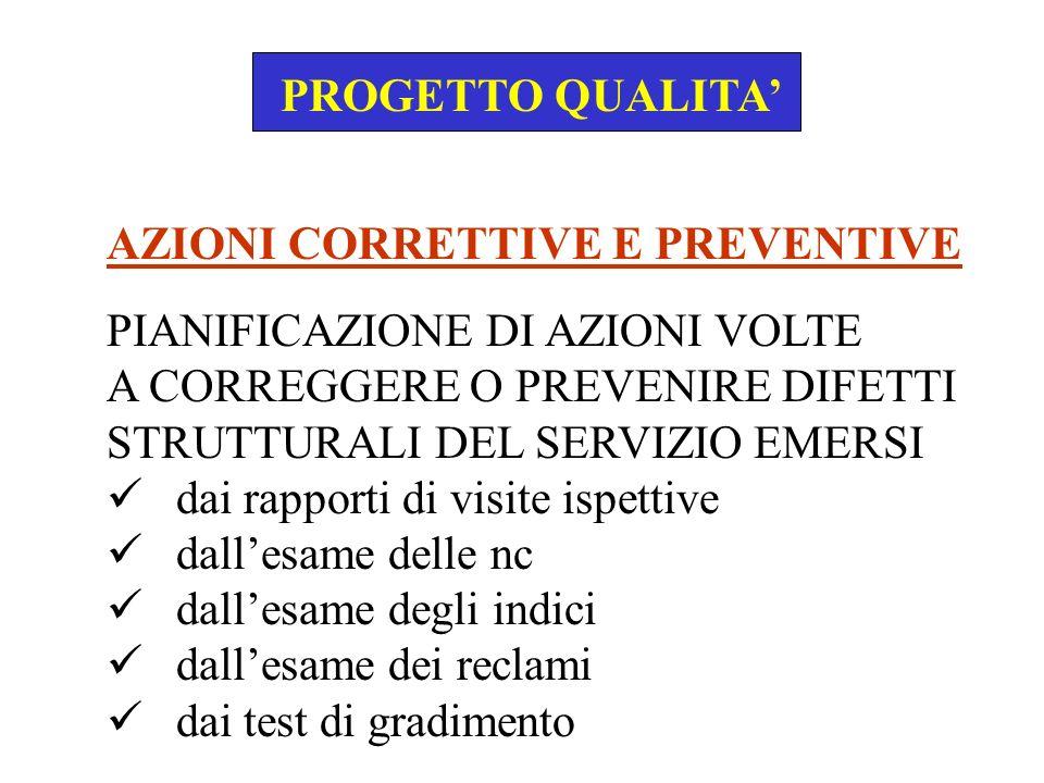 PROGETTO QUALITA'AZIONI CORRETTIVE E PREVENTIVE. PIANIFICAZIONE DI AZIONI VOLTE. A CORREGGERE O PREVENIRE DIFETTI.