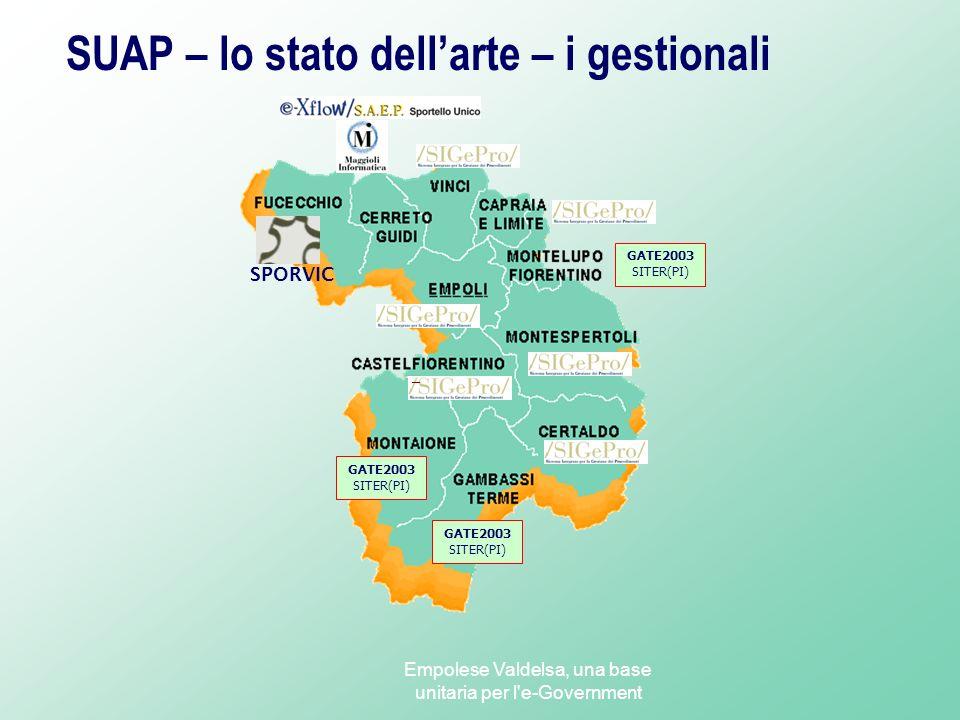 SUAP – lo stato dell'arte – i gestionali