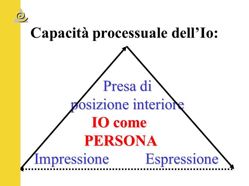 Capacità processuale dell'Io: