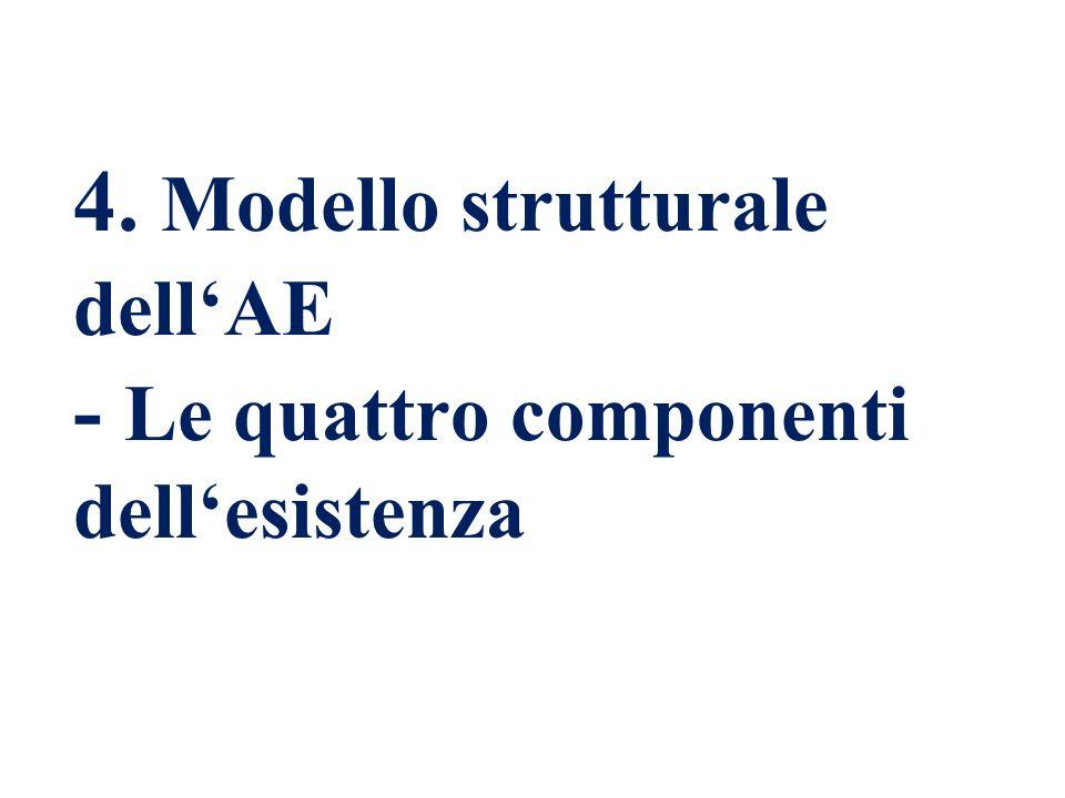 4. Modello strutturale dell'AE - Le quattro componenti dell'esistenza