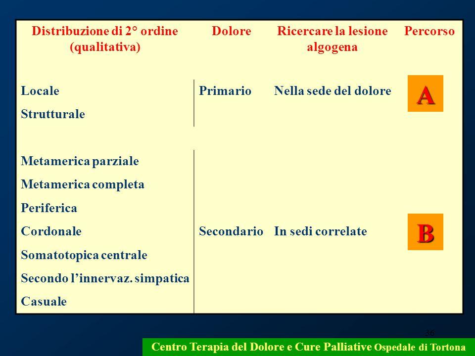 A B Distribuzione di 2° ordine (qualitativa) Dolore